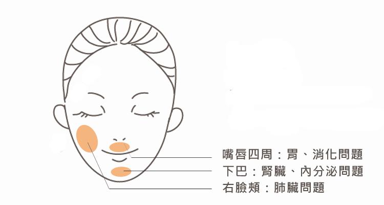 痘痘在嘴唇四周下巴右臉頰位置代表的身體警訊
